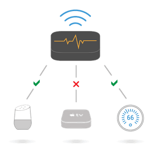 Proactive System Monitoring